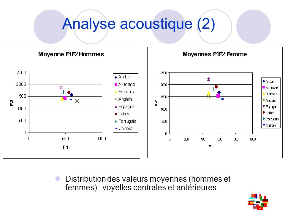 Analyse acoustique (2) Distribution des valeurs moyennes (hommes et femmes) : voyelles centrales et antérieures.
