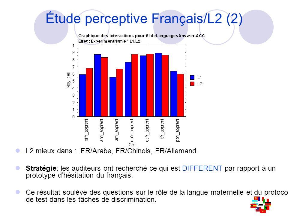 Étude perceptive Français/L2 (2)