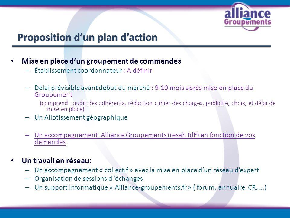 Proposition d'un plan d'action