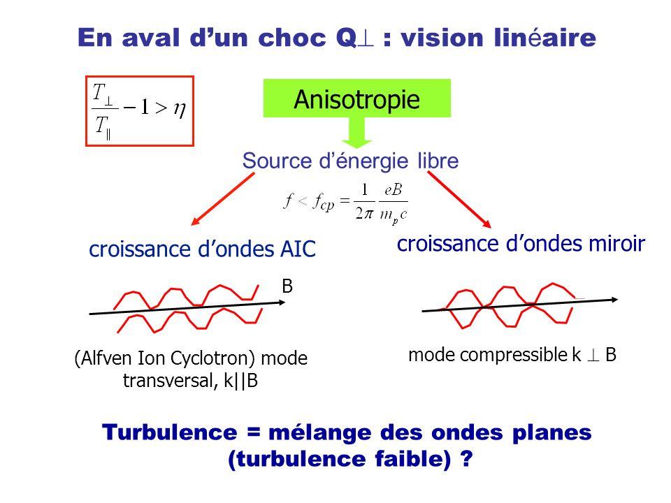 En aval d'un choc Q : vision linéaire