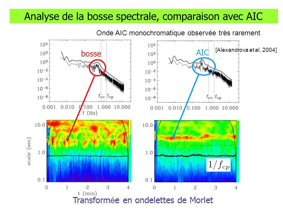 Analyse de la bosse spectrale, comparaison avec AIC