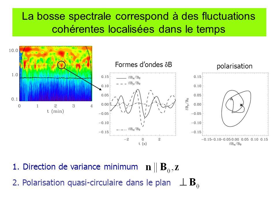 La bosse spectrale correspond à des fluctuations cohérentes localisées dans le temps