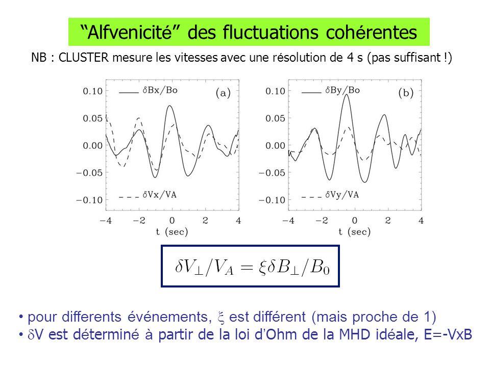 Alfvenicité des fluctuations cohérentes