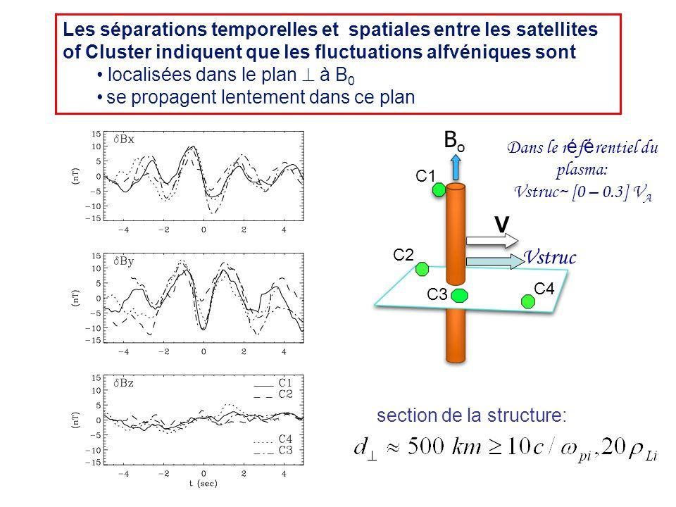 Les séparations temporelles et spatiales entre les satellites of Cluster indiquent que les fluctuations alfvéniques sont