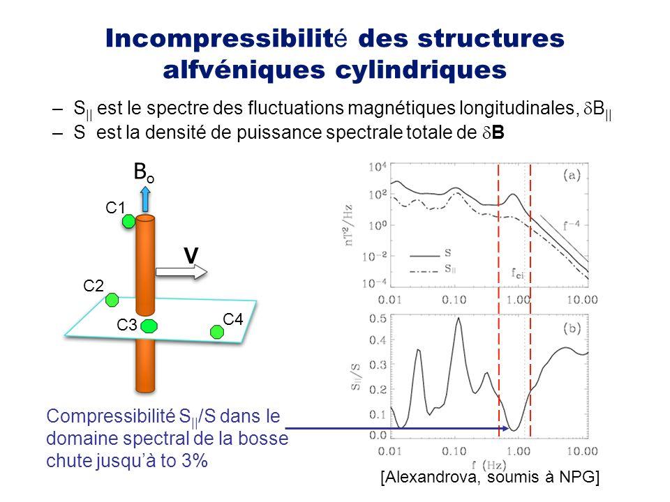 Incompressibilité des structures alfvéniques cylindriques