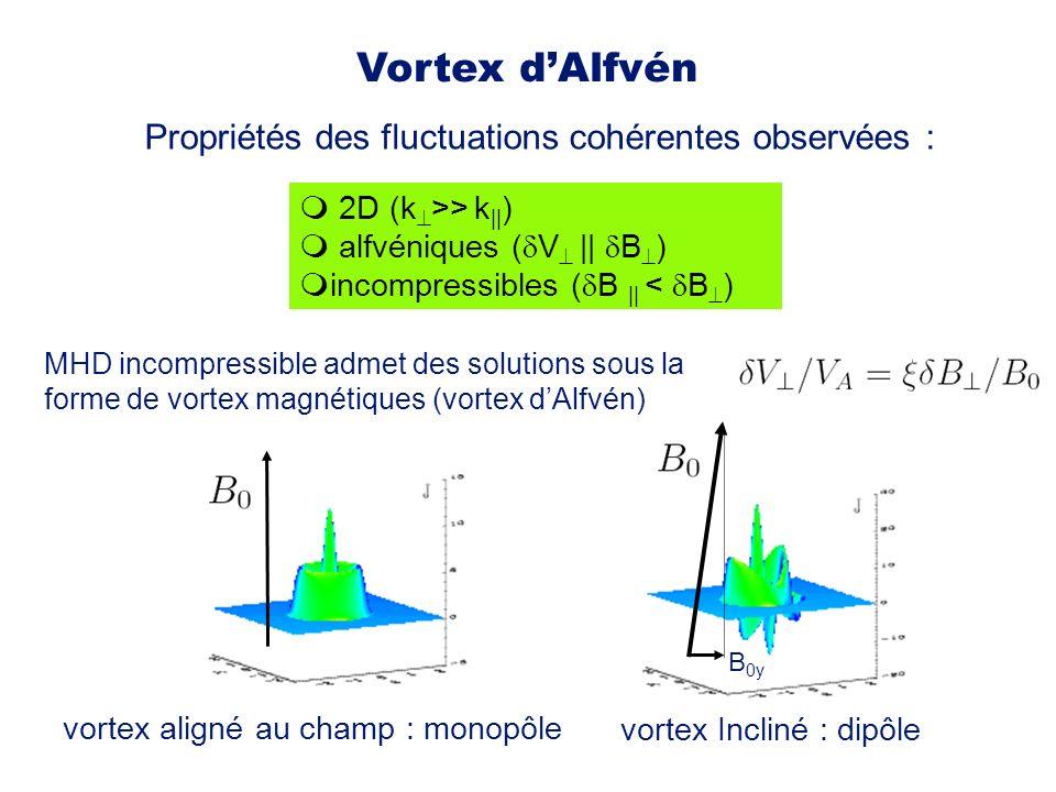 Vortex d'Alfvén Propriétés des fluctuations cohérentes observées :