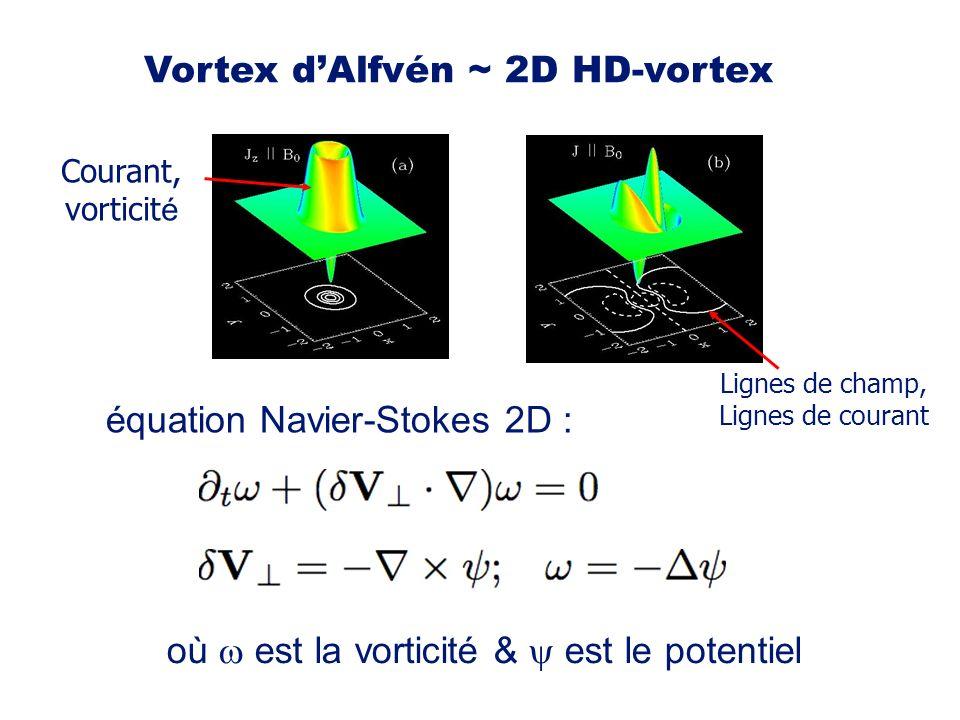 Vortex d'Alfvén ~ 2D HD-vortex