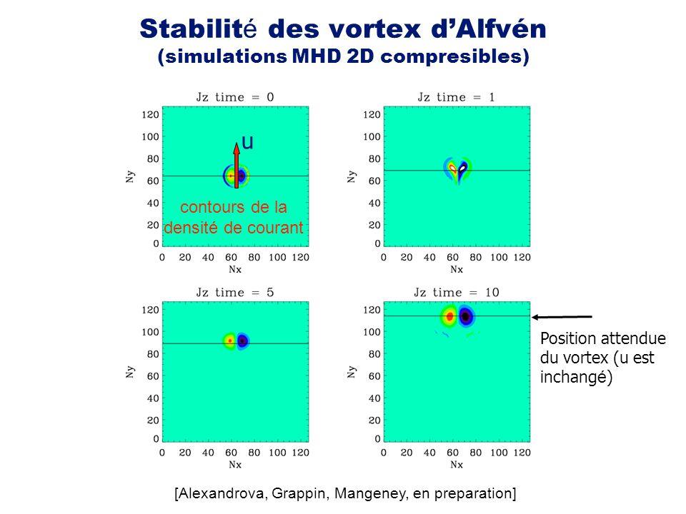 Stabilité des vortex d'Alfvén (simulations MHD 2D compresibles)