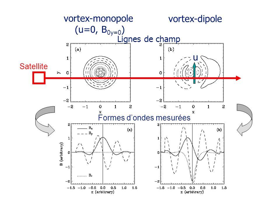 Formes d'ondes mesurées