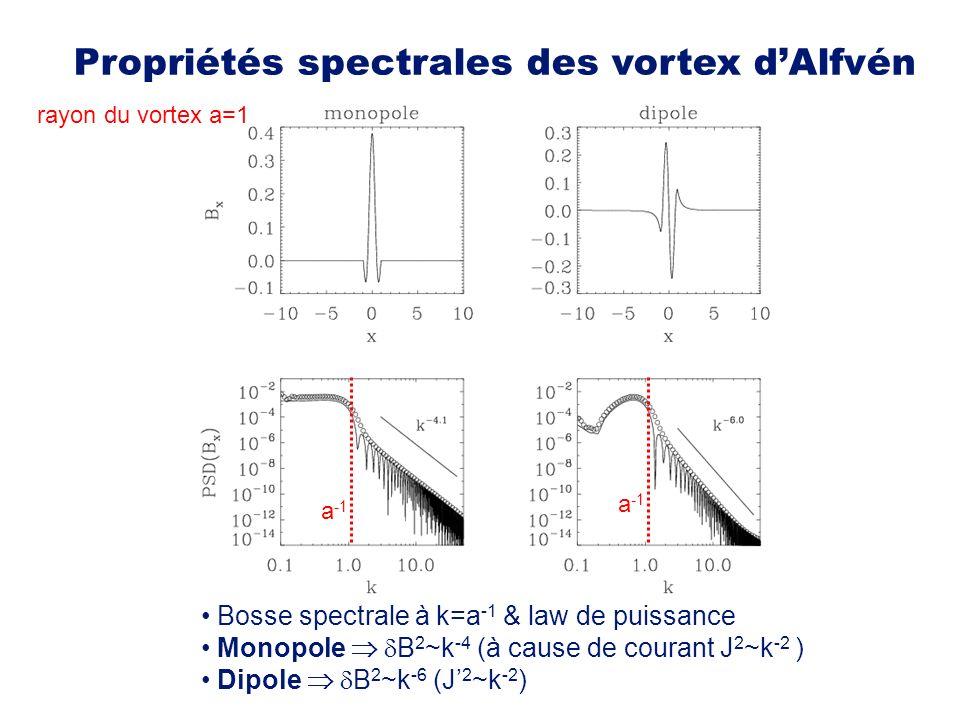 Propriétés spectrales des vortex d'Alfvén