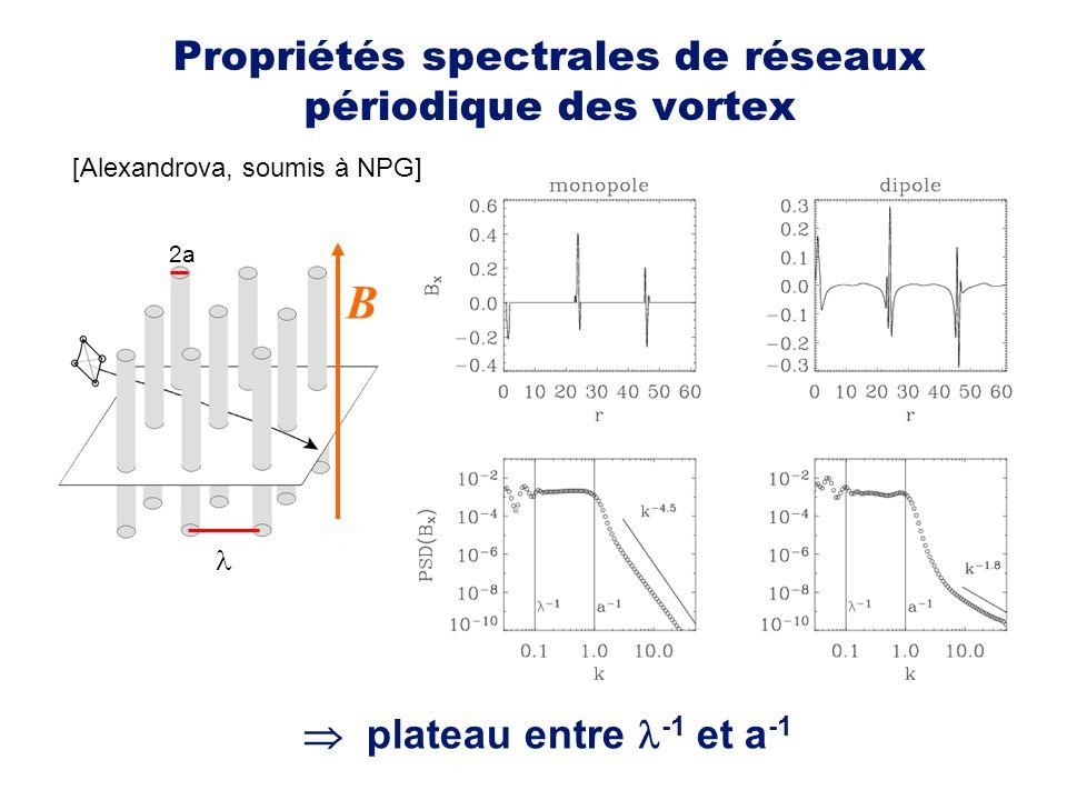 Propriétés spectrales de réseaux périodique des vortex