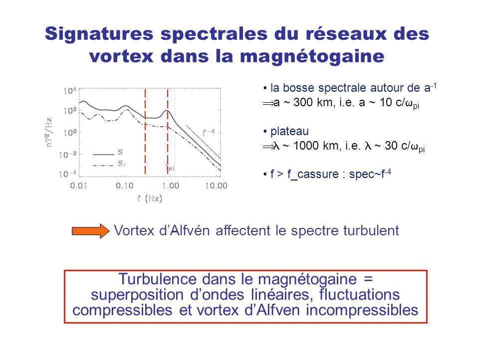Signatures spectrales du réseaux des vortex dans la magnétogaine