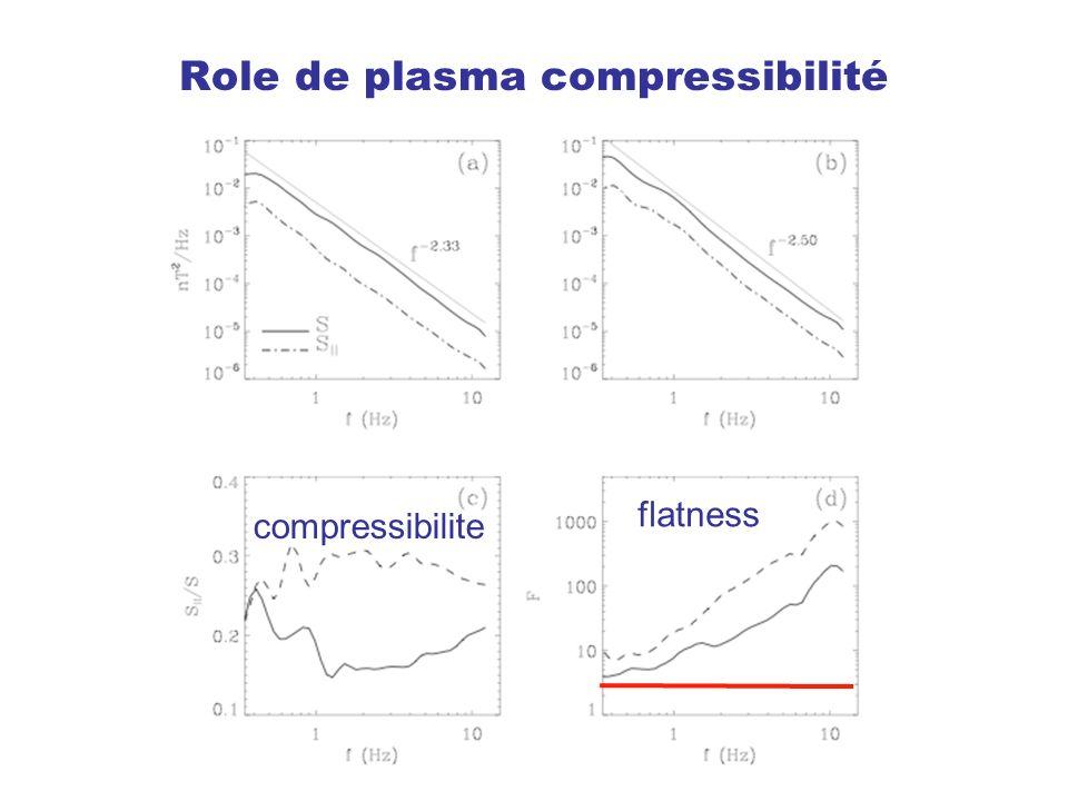 Role de plasma compressibilité