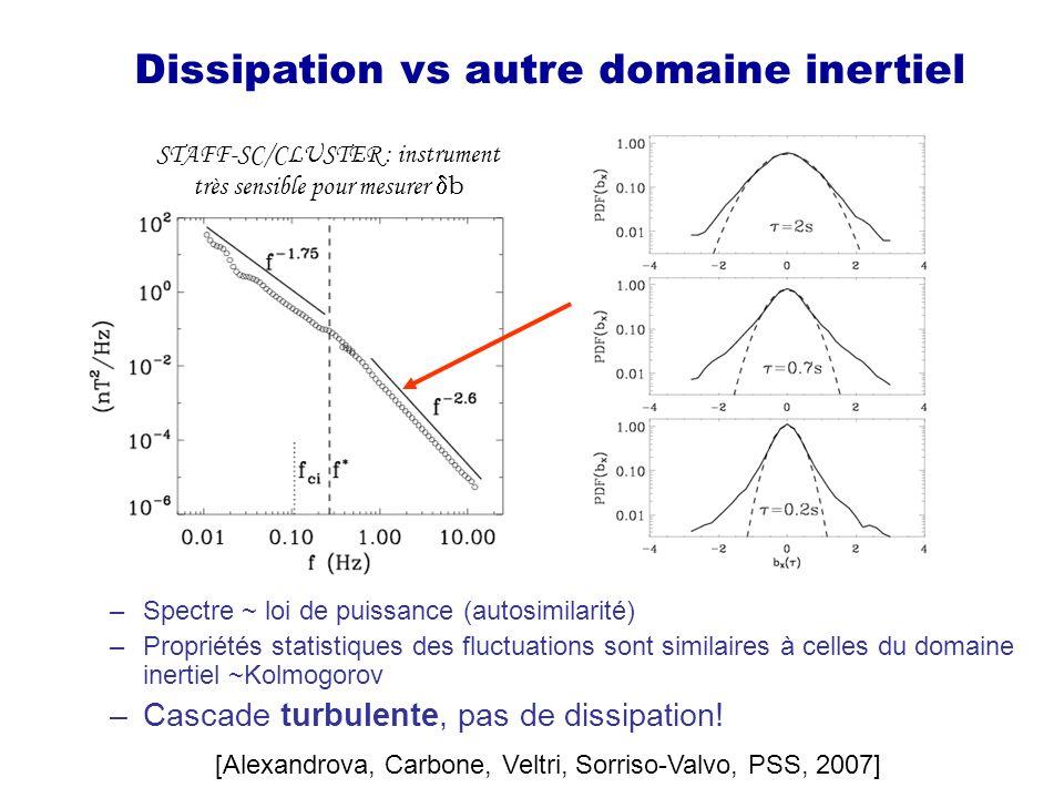 Dissipation vs autre domaine inertiel