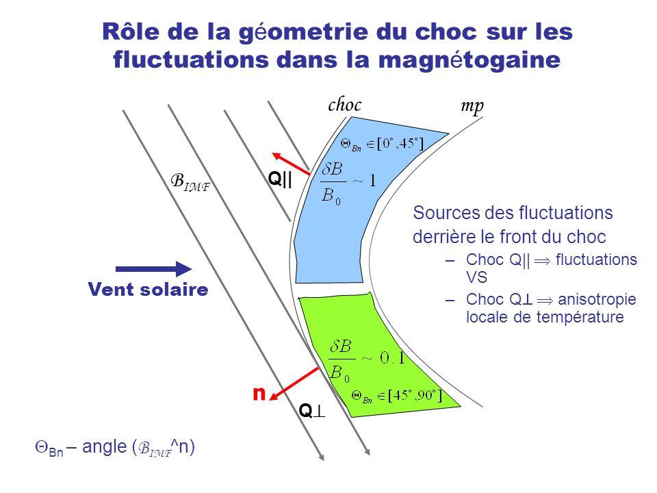 Rôle de la géometrie du choc sur les fluctuations dans la magnétogaine