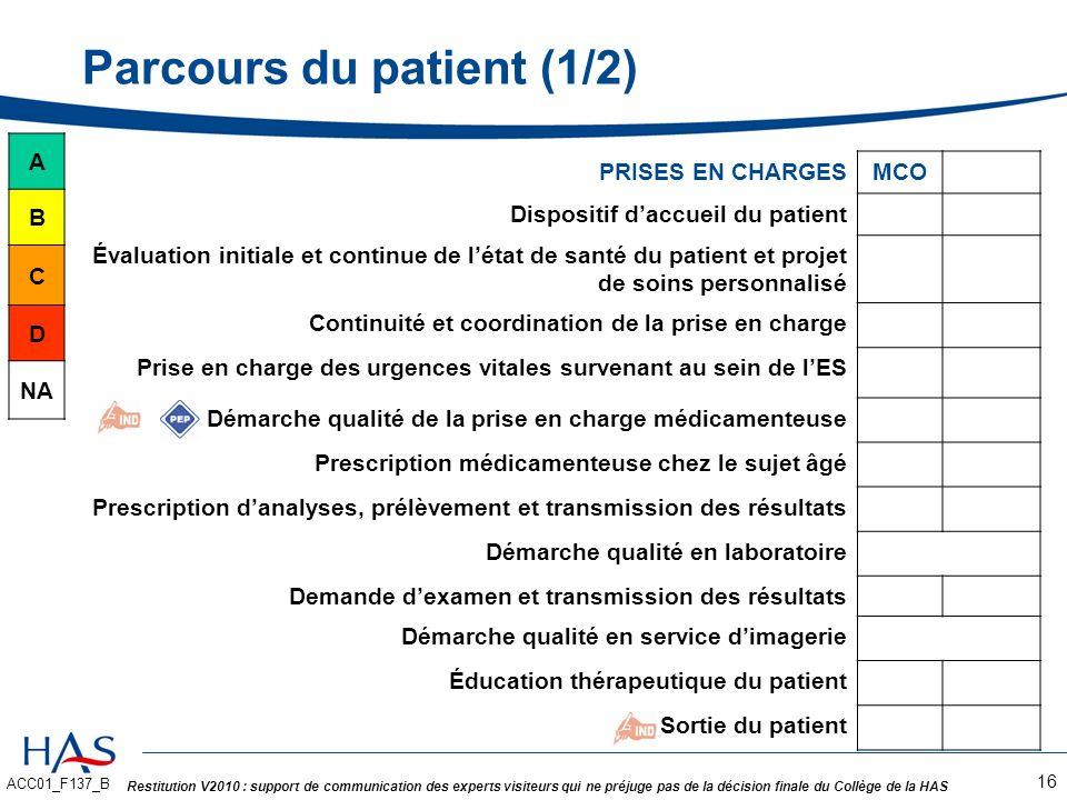 Parcours du patient (1/2)