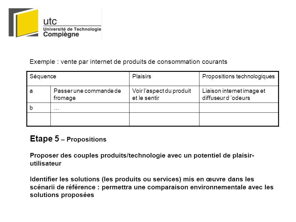 Exemple : vente par internet de produits de consommation courants