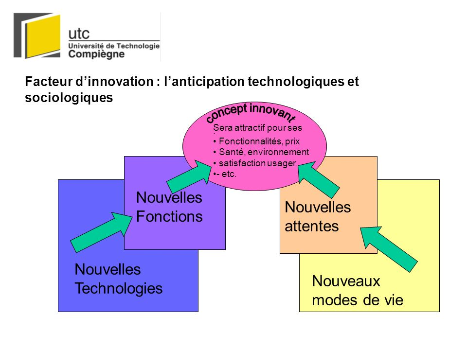 Nouvelles Fonctions Nouvelles attentes Nouvelles Technologies