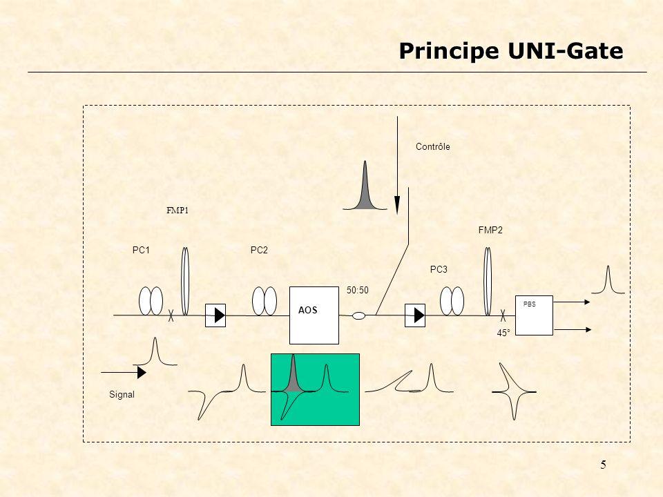 Principe UNI-Gate AOS 50:50 PC1 FMP1 PC2 PC3 FMP2 Signal Contrôle 45°