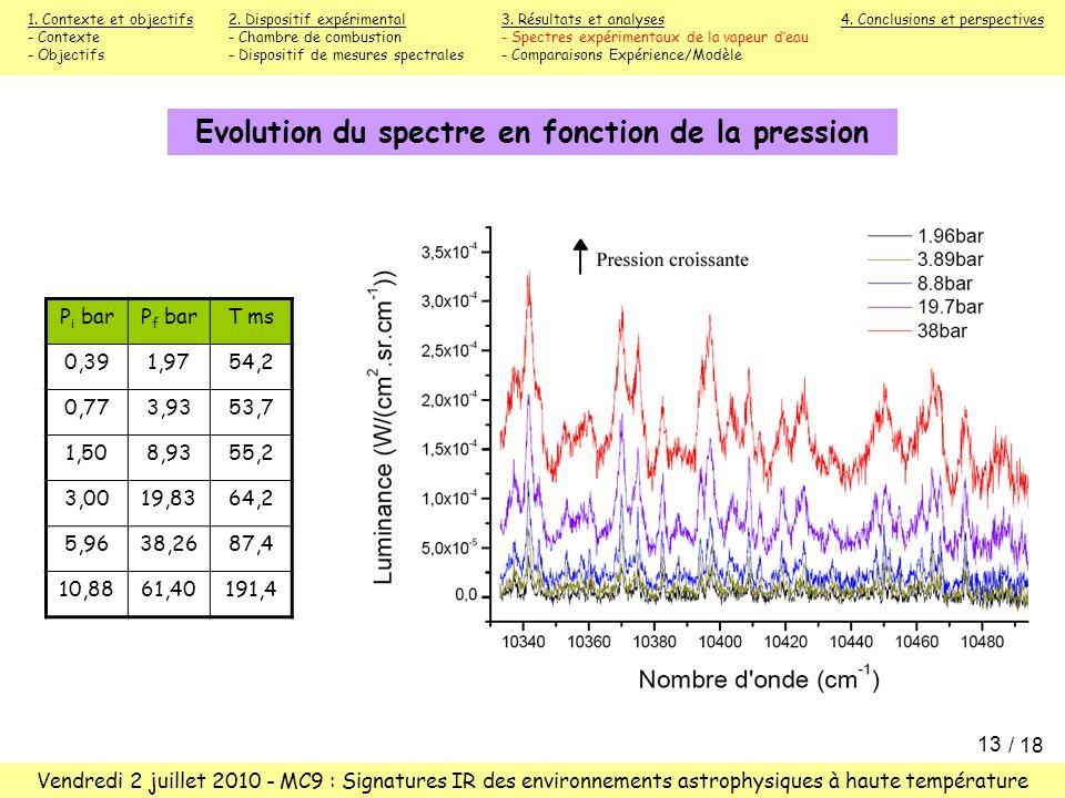 Evolution du spectre en fonction de la pression