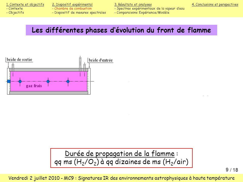 Les différentes phases d'évolution du front de flamme