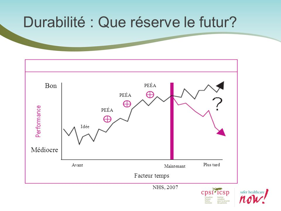 Durabilité : Que réserve le futur