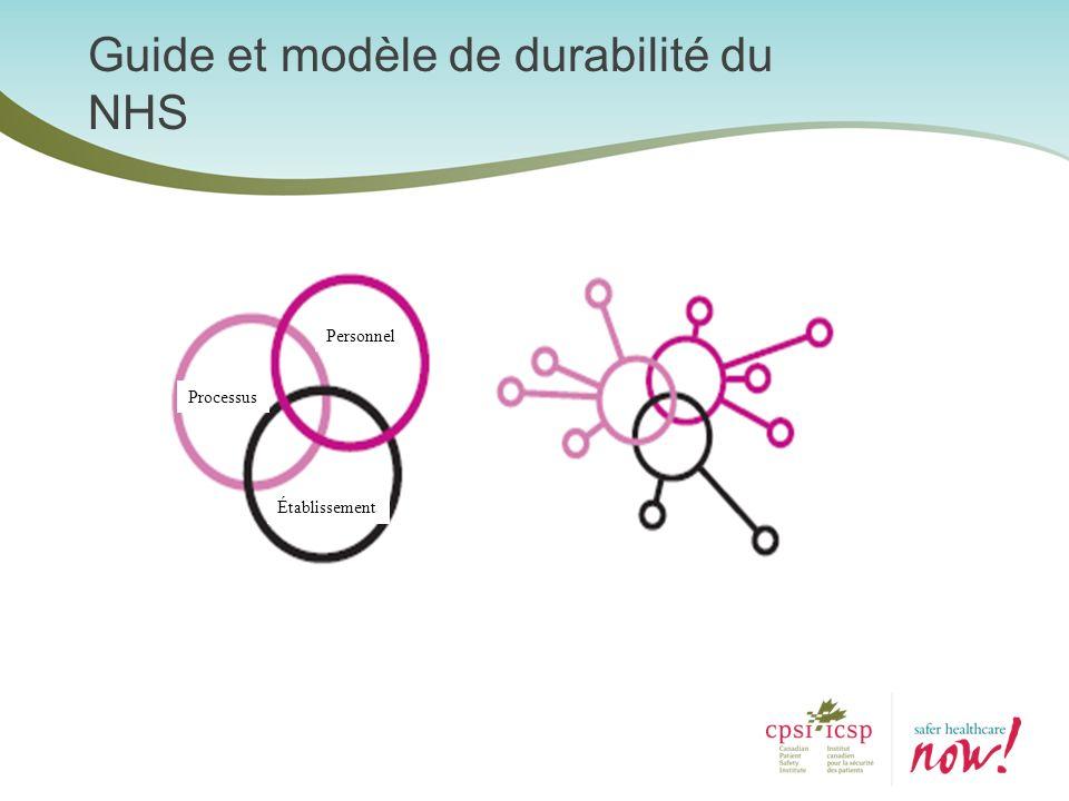 Guide et modèle de durabilité du NHS
