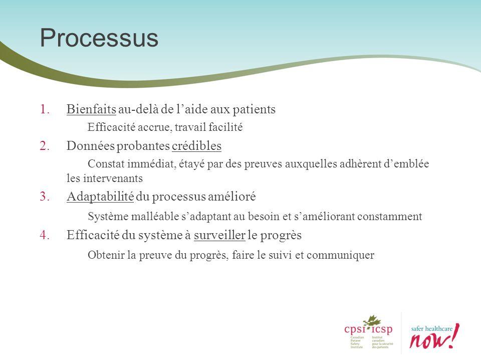 Processus Bienfaits au-delà de l'aide aux patients