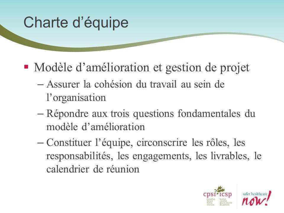 Charte d'équipe Modèle d'amélioration et gestion de projet