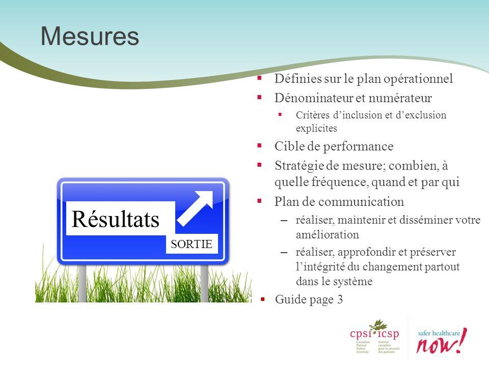 Mesures Résultats Définies sur le plan opérationnel