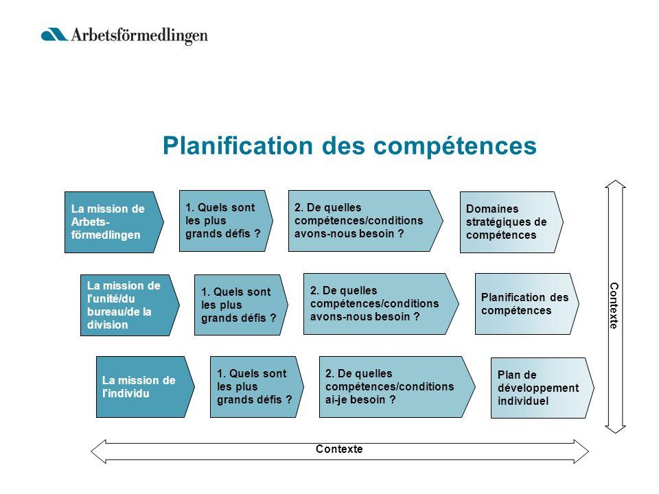 Planification des compétences