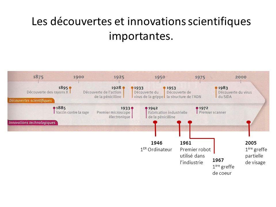 Les découvertes et innovations scientifiques importantes.