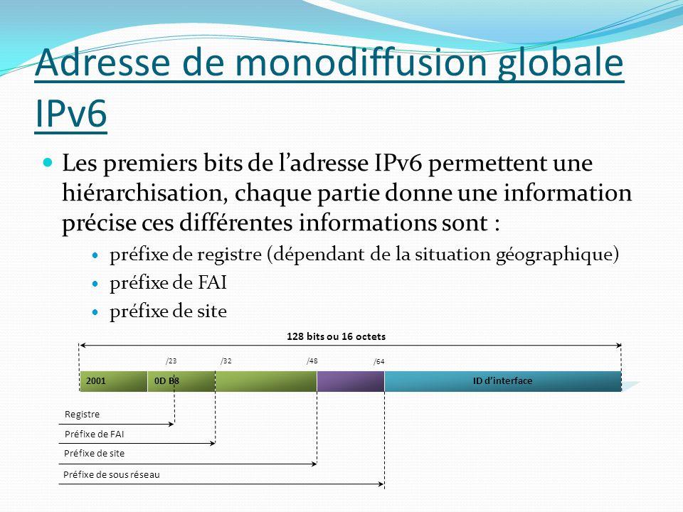 Adresse de monodiffusion globale IPv6