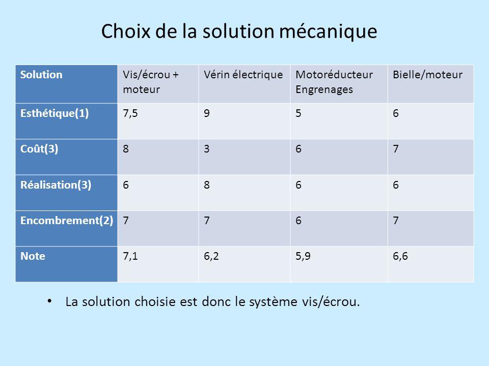 Choix de la solution mécanique