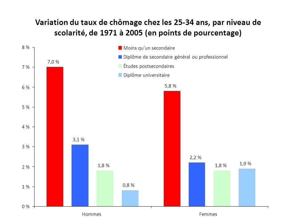 Variation du taux de chômage chez les 25-34 ans, par niveau de scolarité, de 1971 à 2005 (en points de pourcentage)