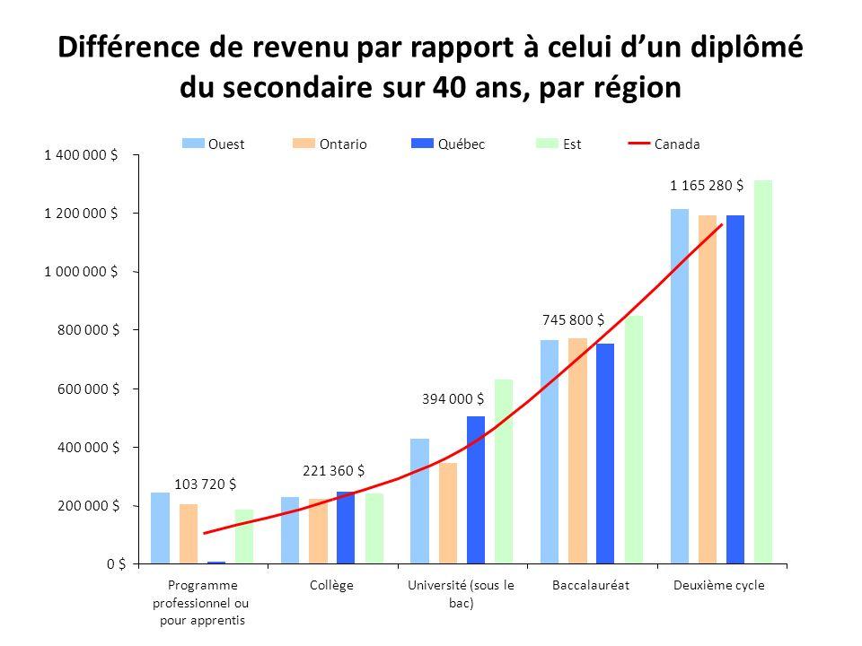 Différence de revenu par rapport à celui d'un diplômé du secondaire sur 40 ans, par région