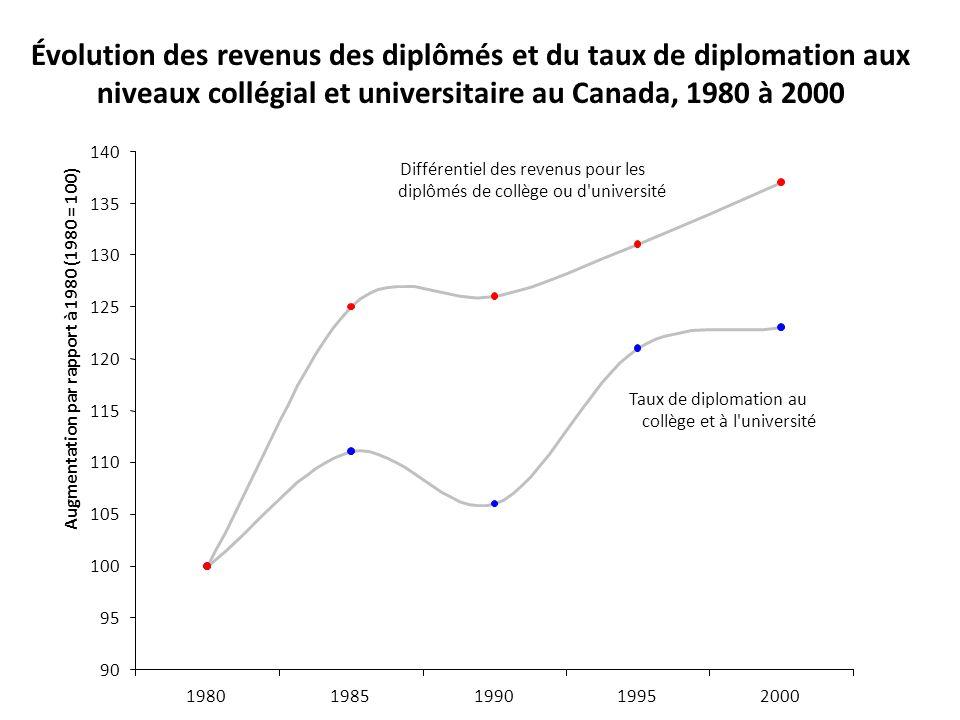 Évolution des revenus des diplômés et du taux de diplomation aux niveaux collégial et universitaire au Canada, 1980 à 2000