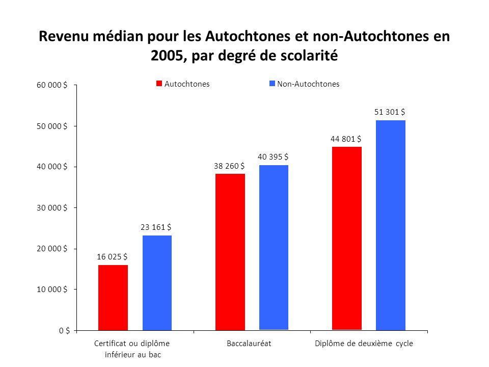 Revenu médian pour les Autochtones et non-Autochtones en 2005, par degré de scolarité