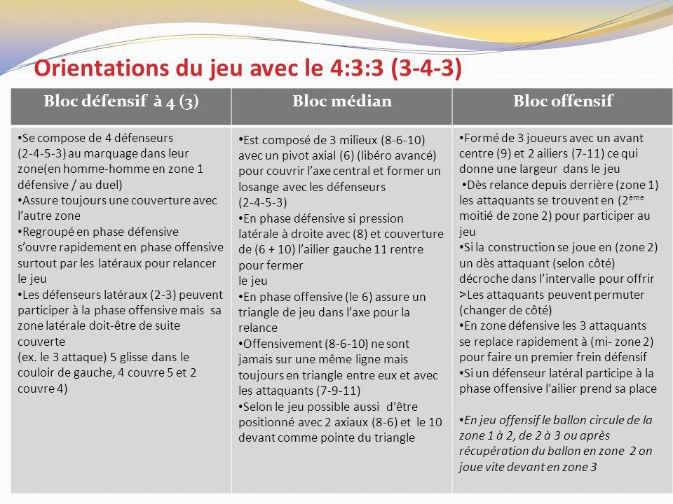 Orientations du jeu avec le 4:3:3 (3-4-3)