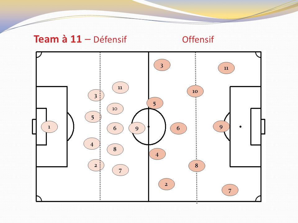 Team à 11 – Défensif Offensif