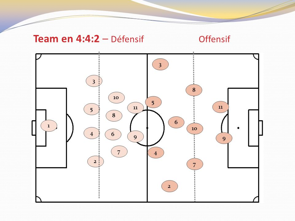 Team en 4:4:2 – Défensif Offensif