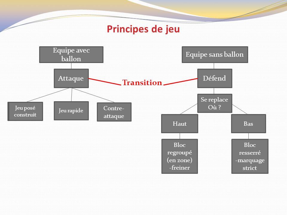 Principes de jeu Transition Equipe avec ballon Equipe sans ballon