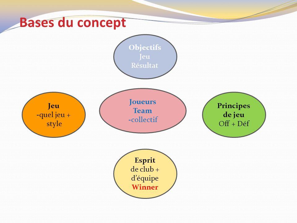 Bases du concept Objectifs Jeu Résultat Joueurs Team -collectif Jeu