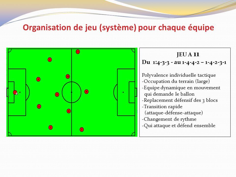 Organisation de jeu (système) pour chaque équipe