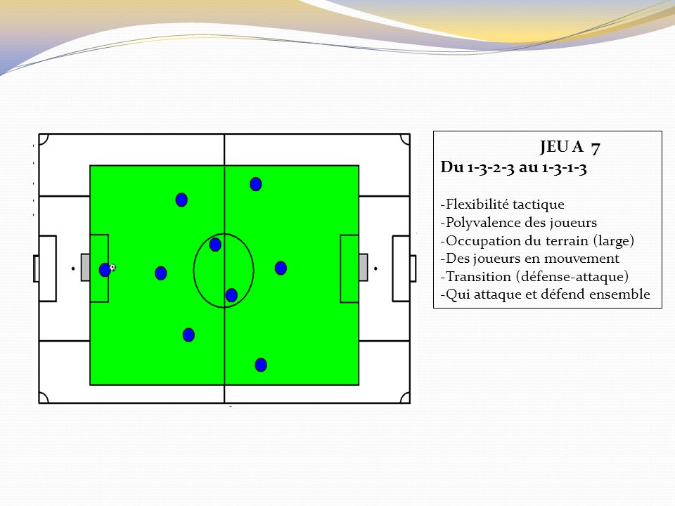 JEU A 7 Du 1-3-2-3 au 1-3-1-3 -Flexibilité tactique