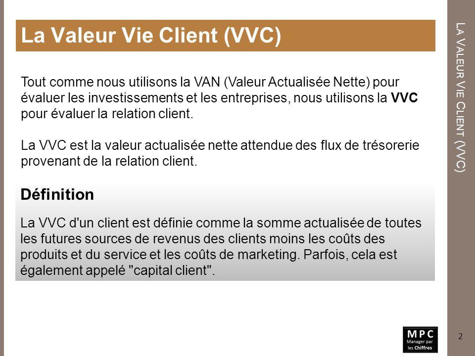 La Valeur Vie Client (VVC)