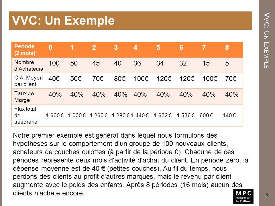 VVC: Un Exemple VVC: Un Exemple 1 2 3 4 5 6 7 8 100 50 45 40 36 34 32