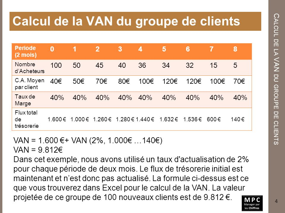 Calcul de la VAN du groupe de clients