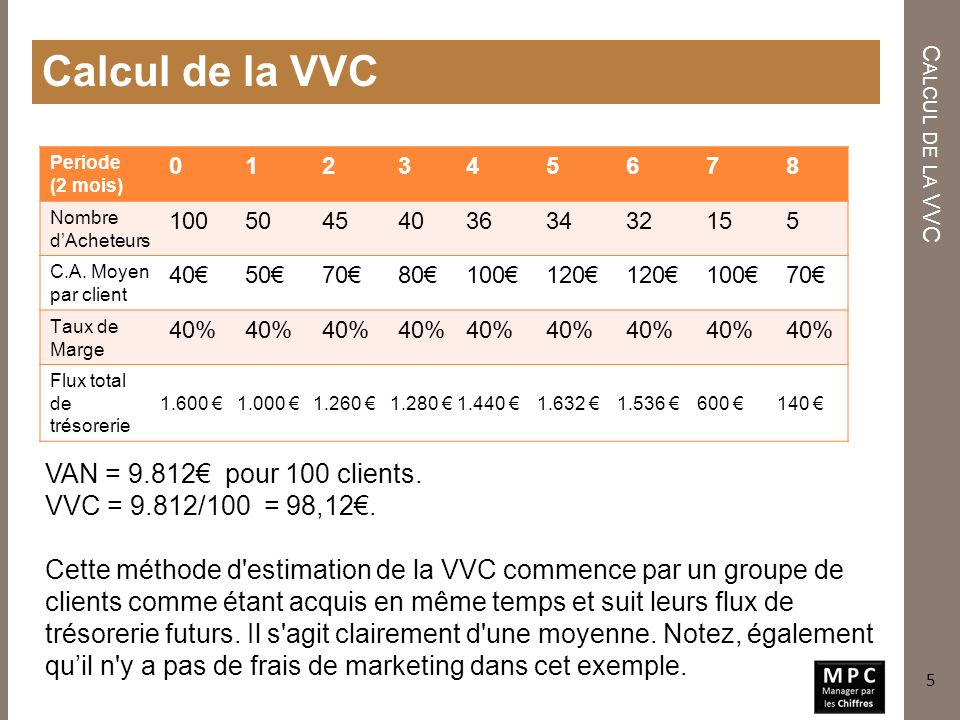 Calcul de la VVC VAN = 9.812€ pour 100 clients.