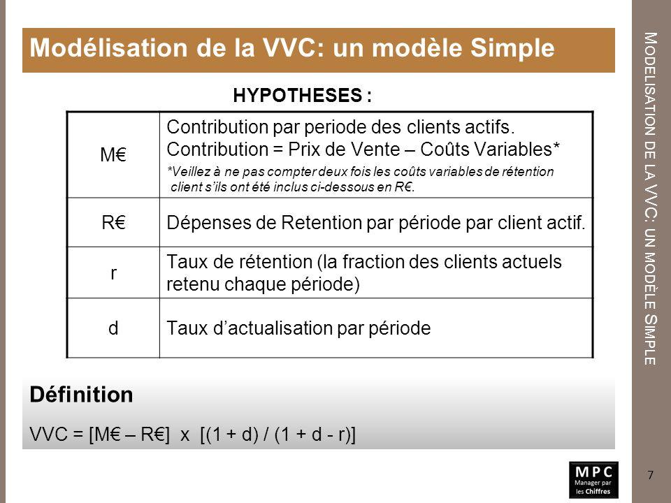 Modelisation de la VVC: un modèle Simple